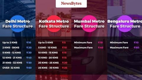 How affordable is the Delhi Metro?