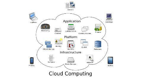 Market for cloud services