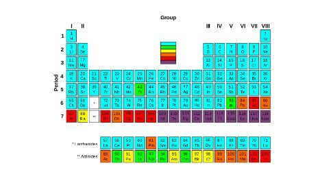 4 new elements make it to the periodic table